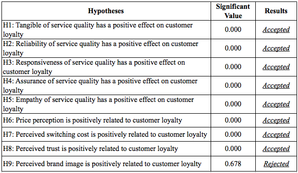 Table 4.30: Multiple regression analysis for the effect of customer loyalty 4.