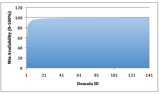 Data analysis was conducted by classifying the sample domains into two categories: 1) Those serving their own DNS, and 2) Those using third-party DNS hosting providers.