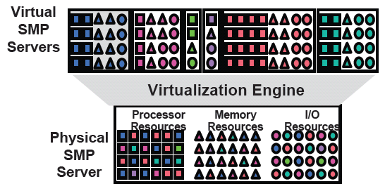 IT Consolidation is the answer but virtualization makes it real! 17 Why perform the effort of virtualization? - The Business Value!