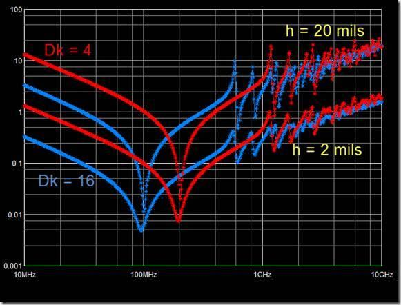 9V +/- 3% Impedance profiles: power plane behavior (freq