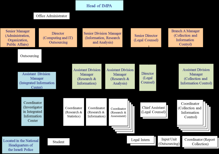 227. The following chart sets out the Organisation of IMPA:- Report on fourth assessment visit of Israel 12 December 2013 228.