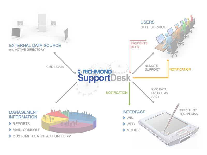 Getting Started with Richmond SupportDesk Richmond SupportDesk is a Help Desk, Service Management and Asset Management software solution