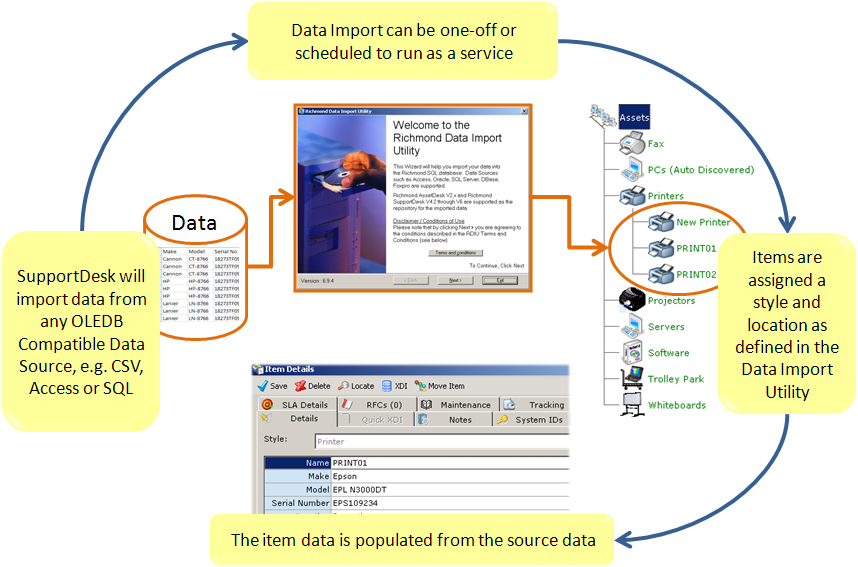 6.5 Adding Items to the CMDB using the Data Import Wizard Data from external databases or CSV files can be added using the Data Import Wizard.