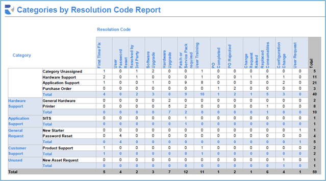 10.7 Reporting by Resolution Codes A particularly useful report is the one titled Category by Resolution Code.rpt (example below).