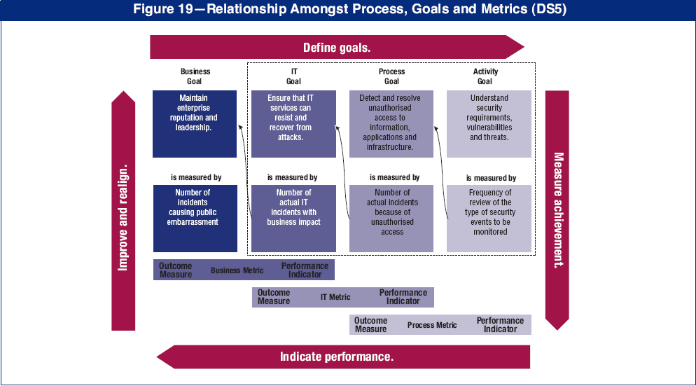 Method 3) COBIT Aligning business goals with IT goals
