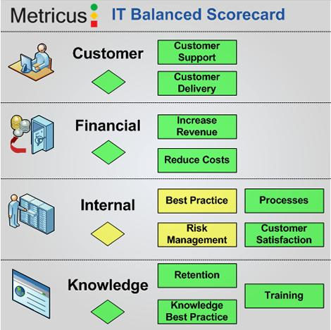 Metricus IT Balanced Scorecard For Visio experts Metricus allows you to create and upload Visio