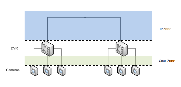 The high-level topology of an access control system is illustrated in Figure 1.