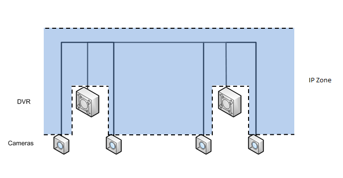 The high-level topology of a typical CCTV system is illustrated in Figure 2. In this example cameras are connected to Digital Video Recorders (DVRs) via coaxial connections.