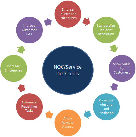 Section 2: NOC and Service Desk Tools and Technology solutions improve the service delivery