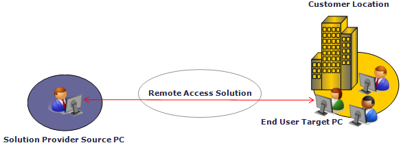 Remote Access and Control Tools Printing files accessed from the target device to the source without the necessity to install and configure printer drivers also benefits the outsourced service