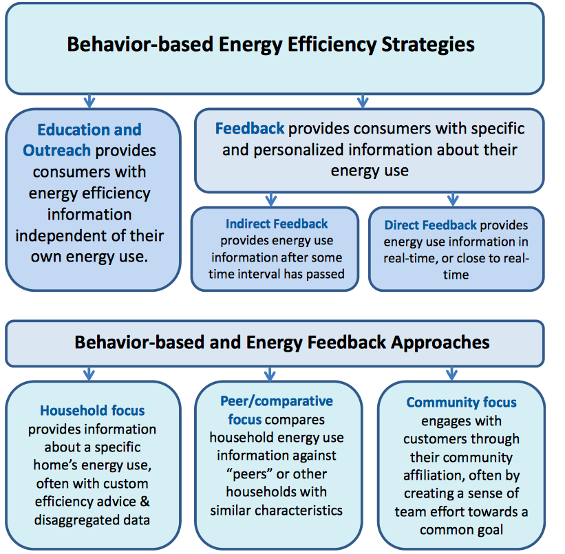 Energy Consumption Overview of Residential Energy Feedback and Behavior-Based Energy Efficiency