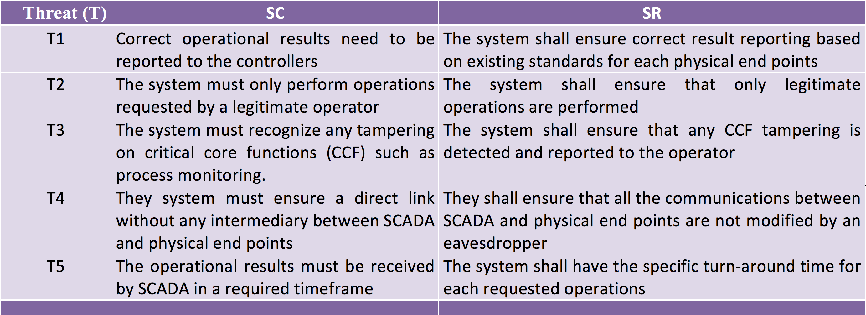 IEEE SYSTEMS JOURNAL 7 Figure 6: System security requirements and constraints to SCADAs.