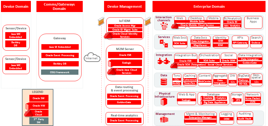 Figure 13: Oracle Products aligned to Capability Map 17 ORACLE