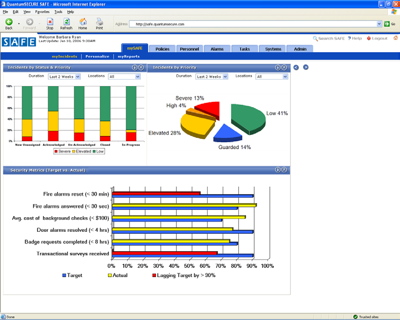 The illustration below provides a sample of SAFE Dashboard reports: