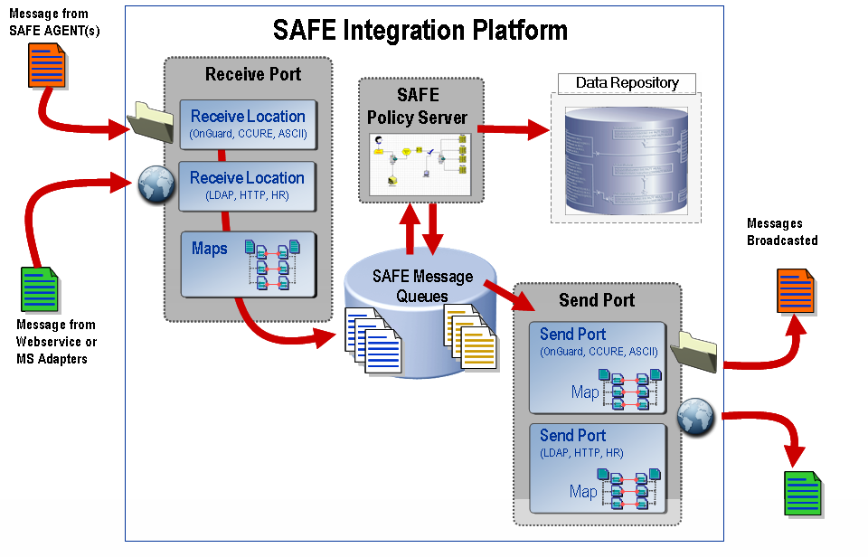 5. Introducing SAFE Integration Platform In today s enterprise no application or device is an island even then many are still created with an internal focus.