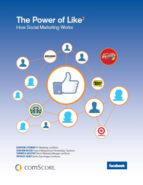 Power of Like 2: Key Findings A M P L I F I C A T I O N Brands can meaningfully extend Facebook reach through