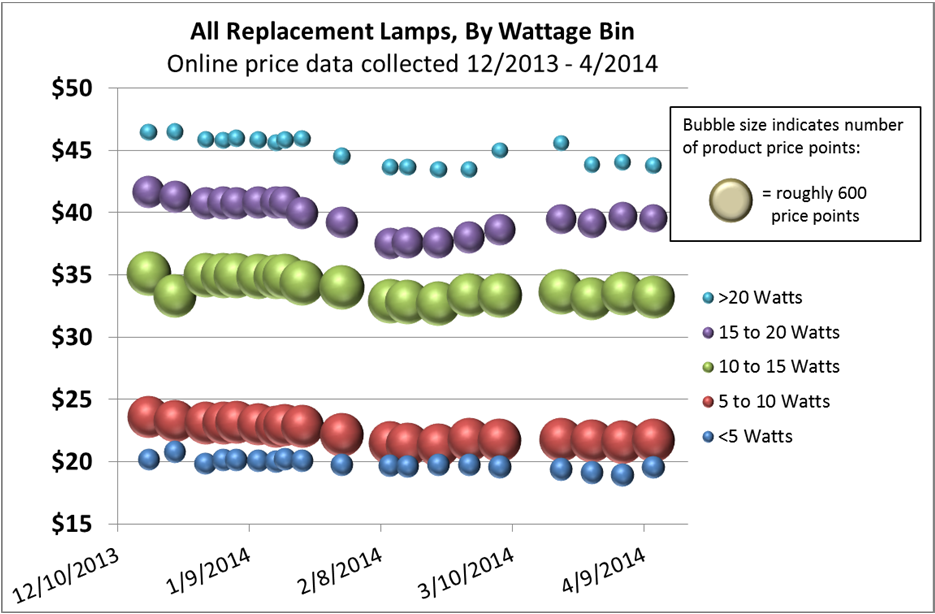 Figure 2. LED replacement lamps, average online prices by efficacy bin. Figure 3. LED replacement lamps, average online prices by wattage bin.