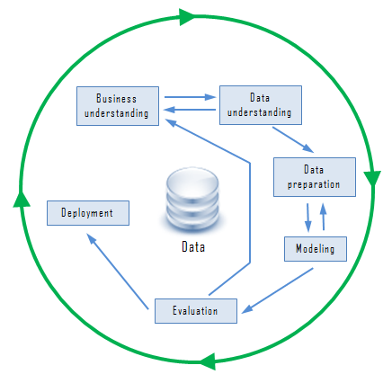Data Mining is a Process Successfully completing the