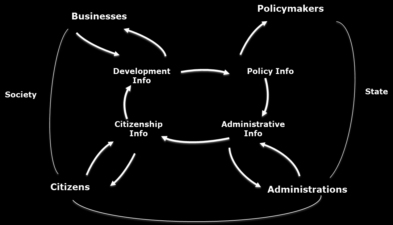 3.3.2 Stakeholder: Roles and Interest According to (Correia, 2004), the public sector stakeholders in relation to the Public Sector Information (PSI) point of view can be classified in two main