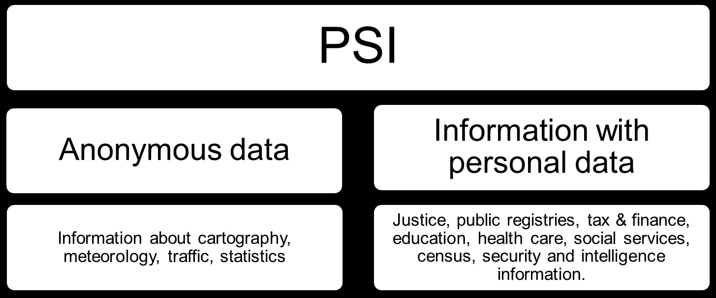 Figure 11: PSI distinction according to its anonimity The most important amount of data produced by public sector is textual or numerical, versus other sectors like healthcare which produces a large
