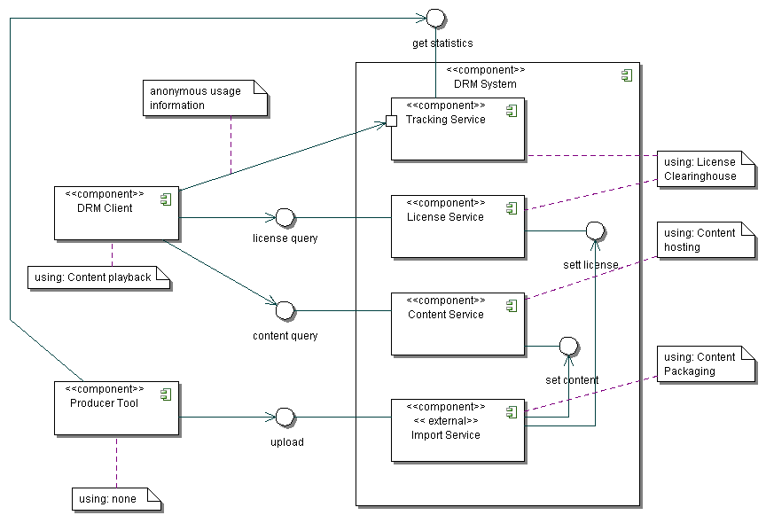 3.1 Windows Media DRM 22 Figure 7: Possible simplied WMDRM architecture In order to see how these service components can be combined into an overall DRM system, we map them on the generic DRM