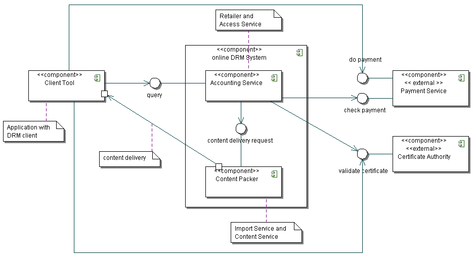 3.4 LWDRM 30 Figure 9: LWDRM architecture The Content Packer.