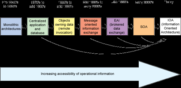 Towards Information Oriented Architectures IBM DeveloperWorks: The role of semantic models in smarter industrial
