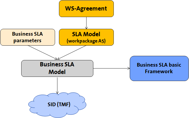 Figure 1: Schematic representation of the structure of this section The document is organized in the following sections: i) Section 2: presents the state of the art about business SLA management ii)
