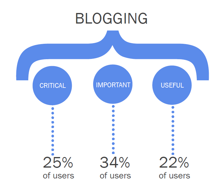 SOURCE: STATE OF INBOUND MARKETING, HUBSPOT, MARCH