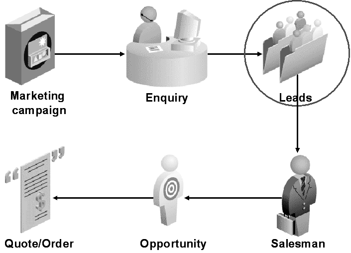 Leads in the Marketing and Sales Cycles 1. Marketing Campaign: The marketing department kicks off a campaign by targeting prospective customers. 2.