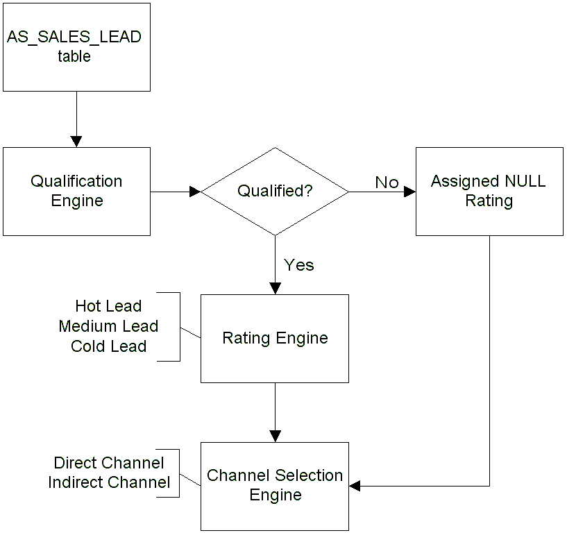 Processing Leads Figure: Business Flow for Processing Leads, page 2-3 gives the flow of leads after they enter the AS_SALES_LEAD table.