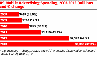 Figure 2-10: US mobile advertising spending from 2008-2013 Source: American E-Marketing association (ema, 2009a) SMS marketing is one of the main elements of Mobile Marketing.