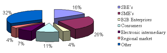 Other research areas 9 21.4 % Total 42 100 % On the other hand, table 2-13 and figure 2-14 illustrate the distribution of the articles published from 1993 to 2009 according to the sample unit.