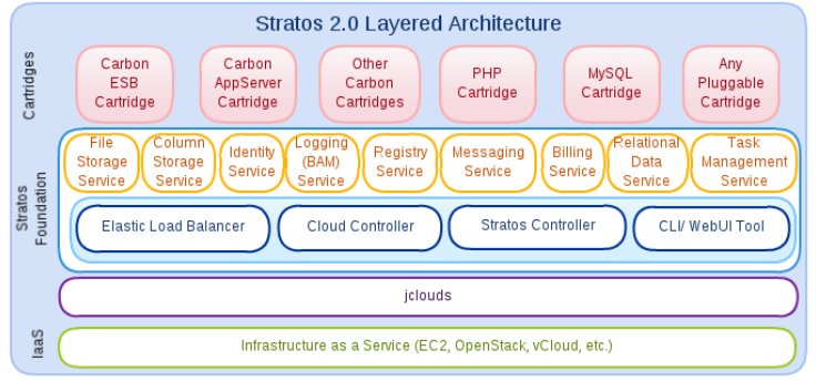 2 Background Figure 2.2: Overview of Stratos 2.0 Architecture [WSO14a] want to mix and match different types of frameworks or different types of applications that all need to coexist.