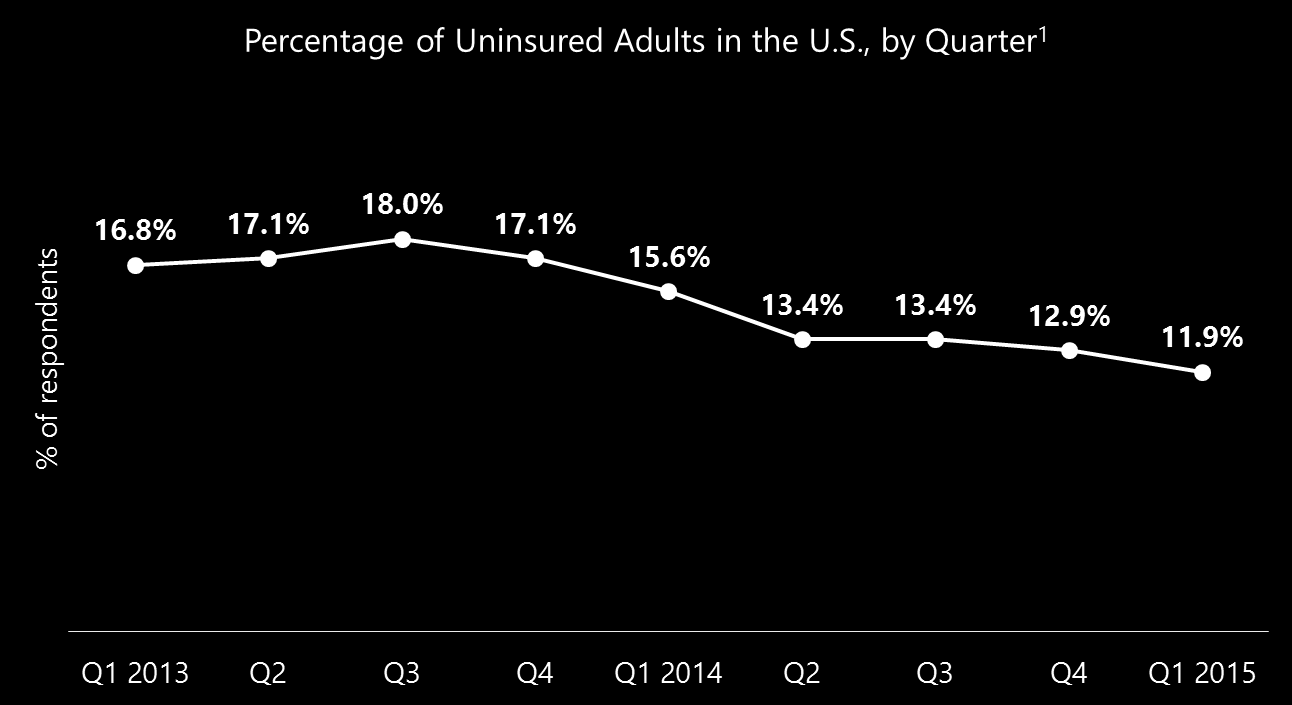 The uninsured rate has dropped 35% since 2013 More adults are choosing insurance coverage and 29 states have