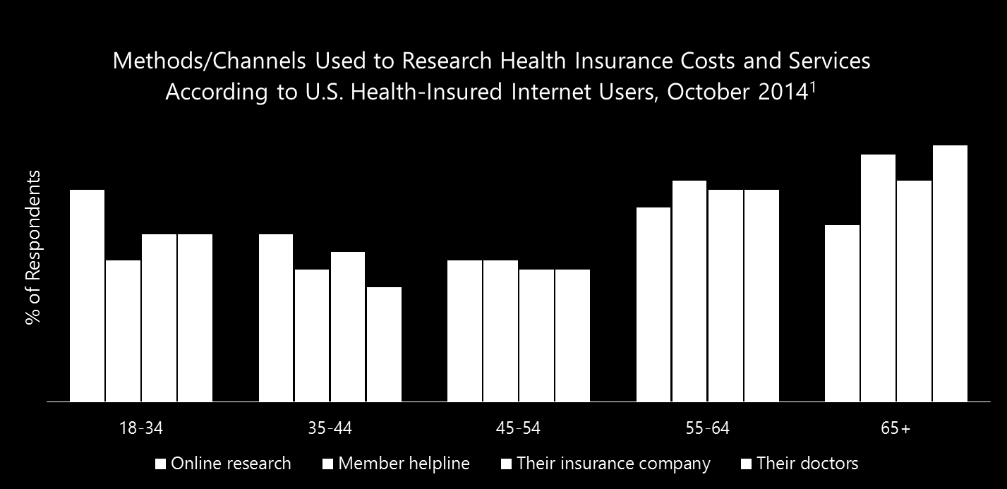 Source: 1 SCIO Health Analytics, Fear of Cost