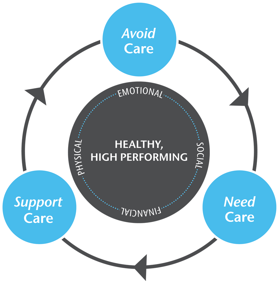 Deliver the Health Experience Cycle Environment Incorporate appropriate activity and health practices into daily job functions Health & Well- Being Resources Make services accessible, easy,