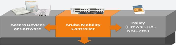 Integrated Solutions Deliver Greater Benefits Aruba Benefits: Secure: - Data protection on mobile devices - Policy enforcement Firewall Fast: - Adaptive wireless coverage - Differentiated access for