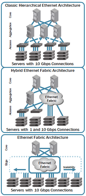 Migrate Gracefully to a Flat Network Brocade VCS fabrics are non-disruptive Migrate in stages Build fabric-based pods for specific workloads without re-architecting the overall network If desired,