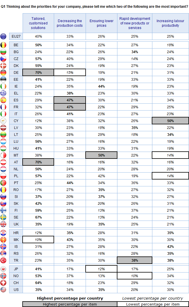 FLASH EUROBAROMETER Base: