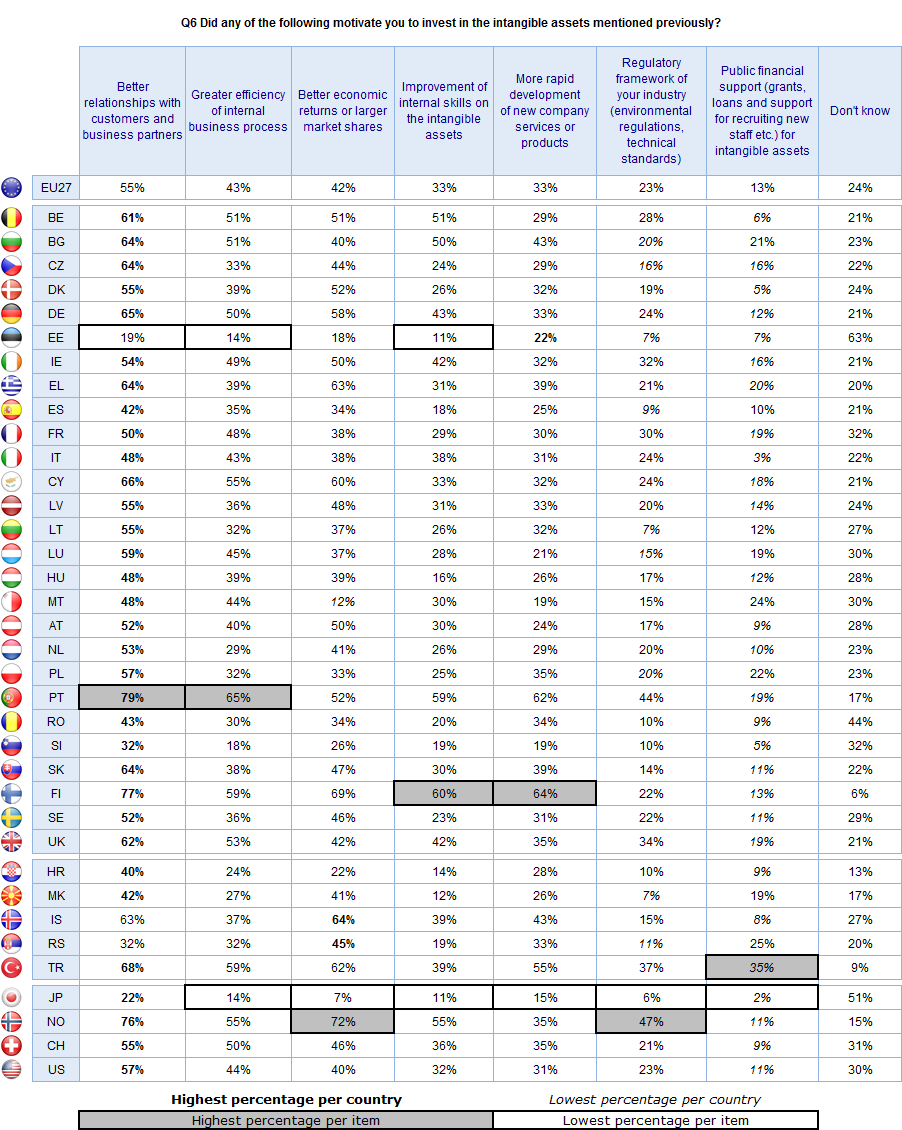FLASH EUROBAROMETER Base: companies that invested in each of the
