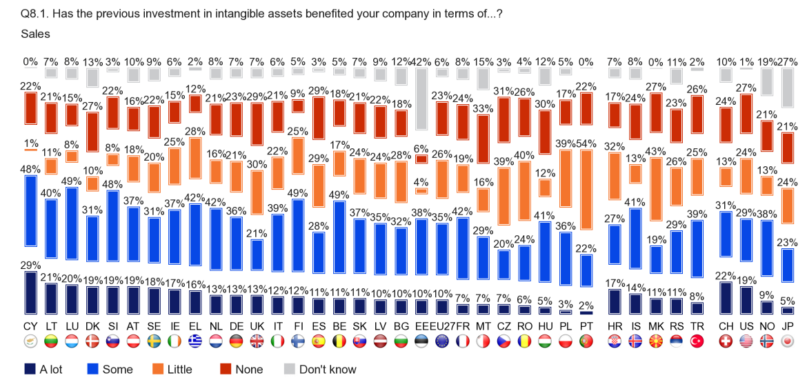 FLASH EUROBAROMETER European companies in the euro zone are more likely than those outside the euro zone to say that the company received 'some' or 'a lot' of benefit in each of these areas.