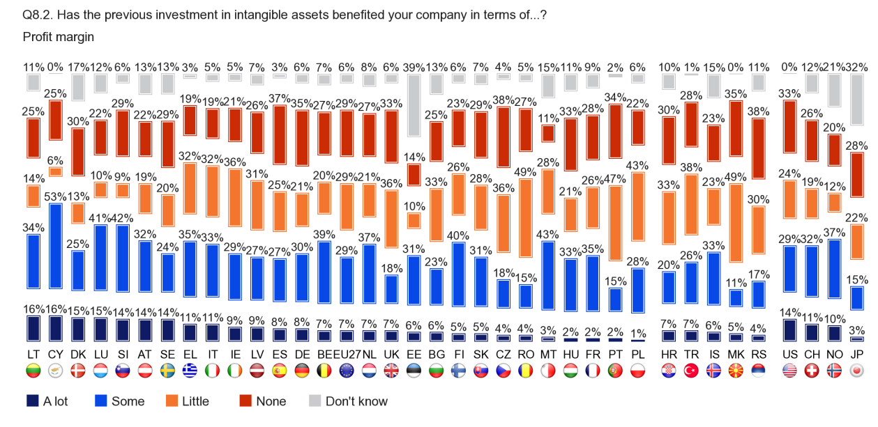 FLASH EUROBAROMETER Profit margin Companies in Cyprus are the most likely to say that investment in intangible assets has had 'some' or 'a lot' of benefit for the company's profit margin (69),