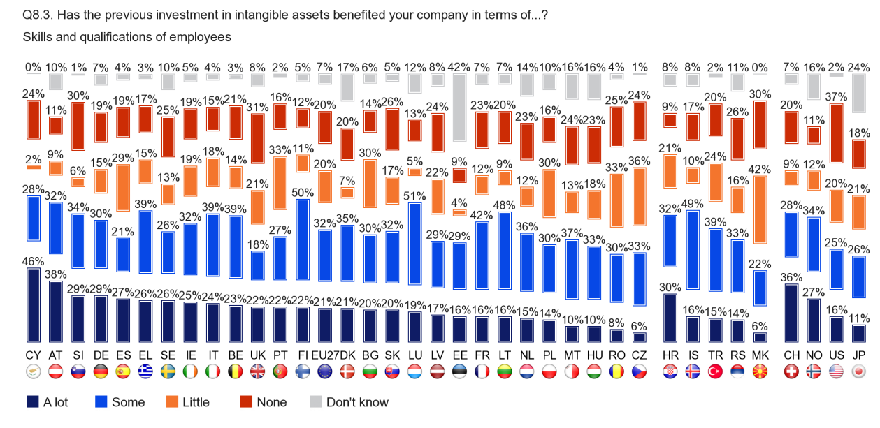 FLASH EUROBAROMETER Skills and qualifications of employees Seven out of ten companies in Cyprus (74), Finland (72), Luxembourg and Austria (both 7) say that the skills and qualifications of employees