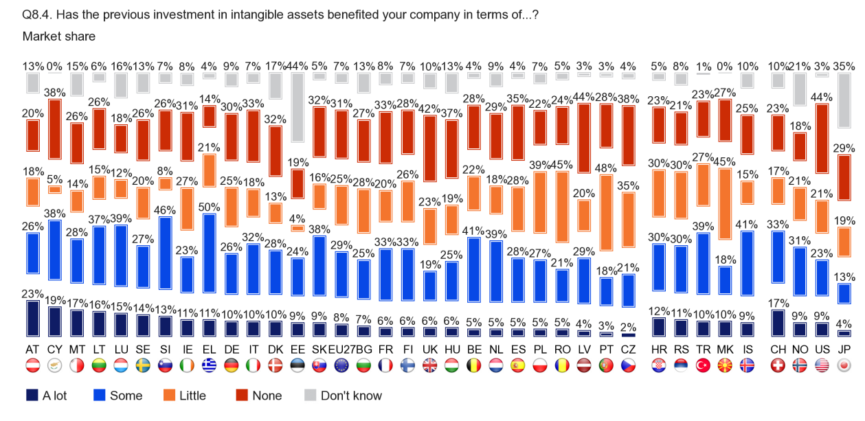 FLASH EUROBAROMETER Market share Austrian companies are the most likely to say that their market share received 'a lot' of benefit from their investment in intangible assets (23), followed by those