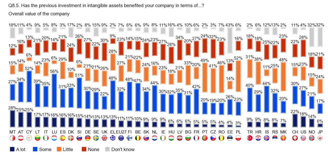 FLASH EUROBAROMETER Overall company value At least one quarter of companies in Malta 12 (28), Austria and Cyprus (both 25) say that the overall value of their company received 'a lot' of benefit from