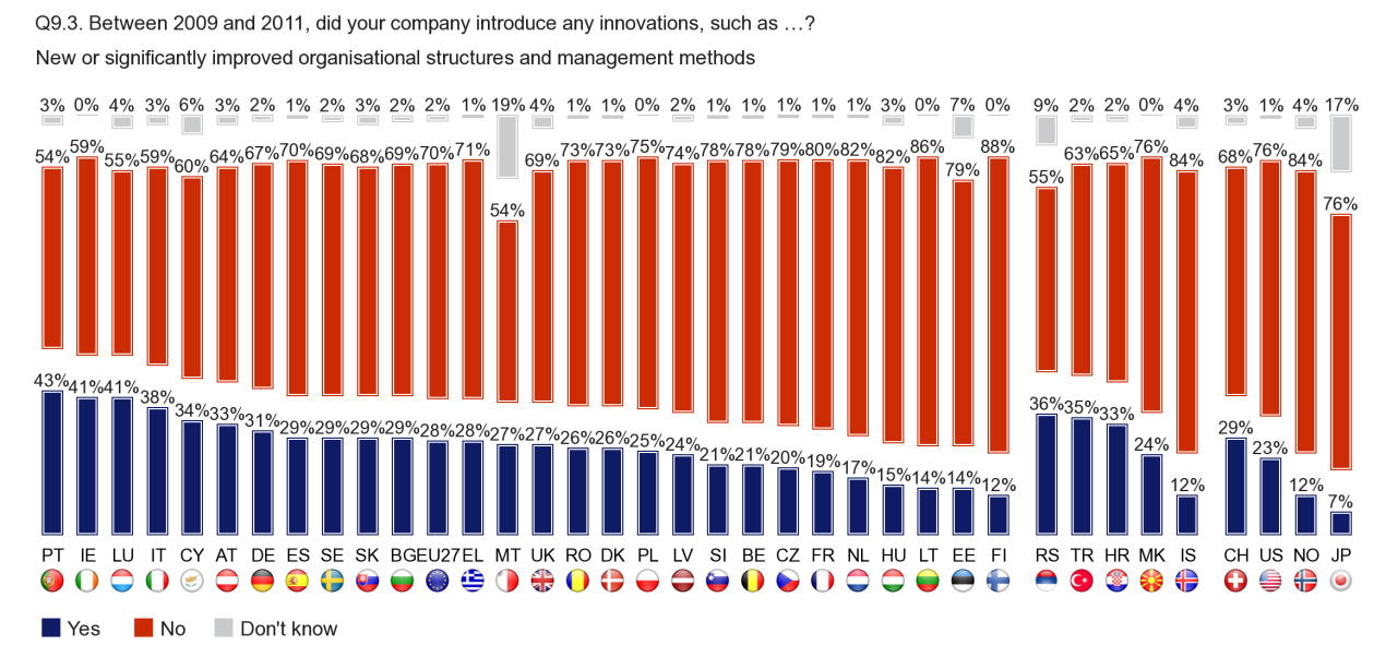 FLASH EUROBAROMETER Portuguese (43), Irish and Luxembourgish (both 41) companies are the most likely to have introduced new or significantly improved organisational structures and management methods
