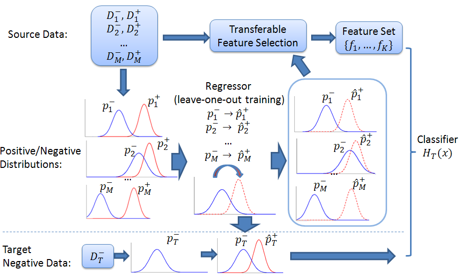 Figure 3: Diagram of one-class transfer learning with transferable feature selection. true positive distribution p + m, to learn the weak classifier.