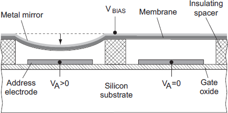 4 Figure 1.4. Simplified view of the cross-section of DMD. After [13].