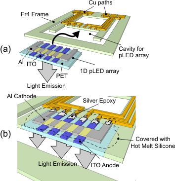 73 Figure 3.27. (a) Integration of 1D PLED array and MEMS actuator and (b) Zoomed view. is attached.